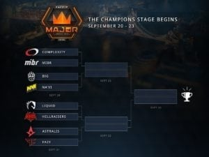 London Major Champions Stage Bracket