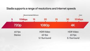 Stadia internet requirements