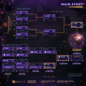 TI9 Results Day 5