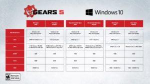 Gears 5 on PC specs