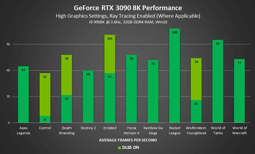 NVIDIA RTX 3090 DLSS Benchmarks