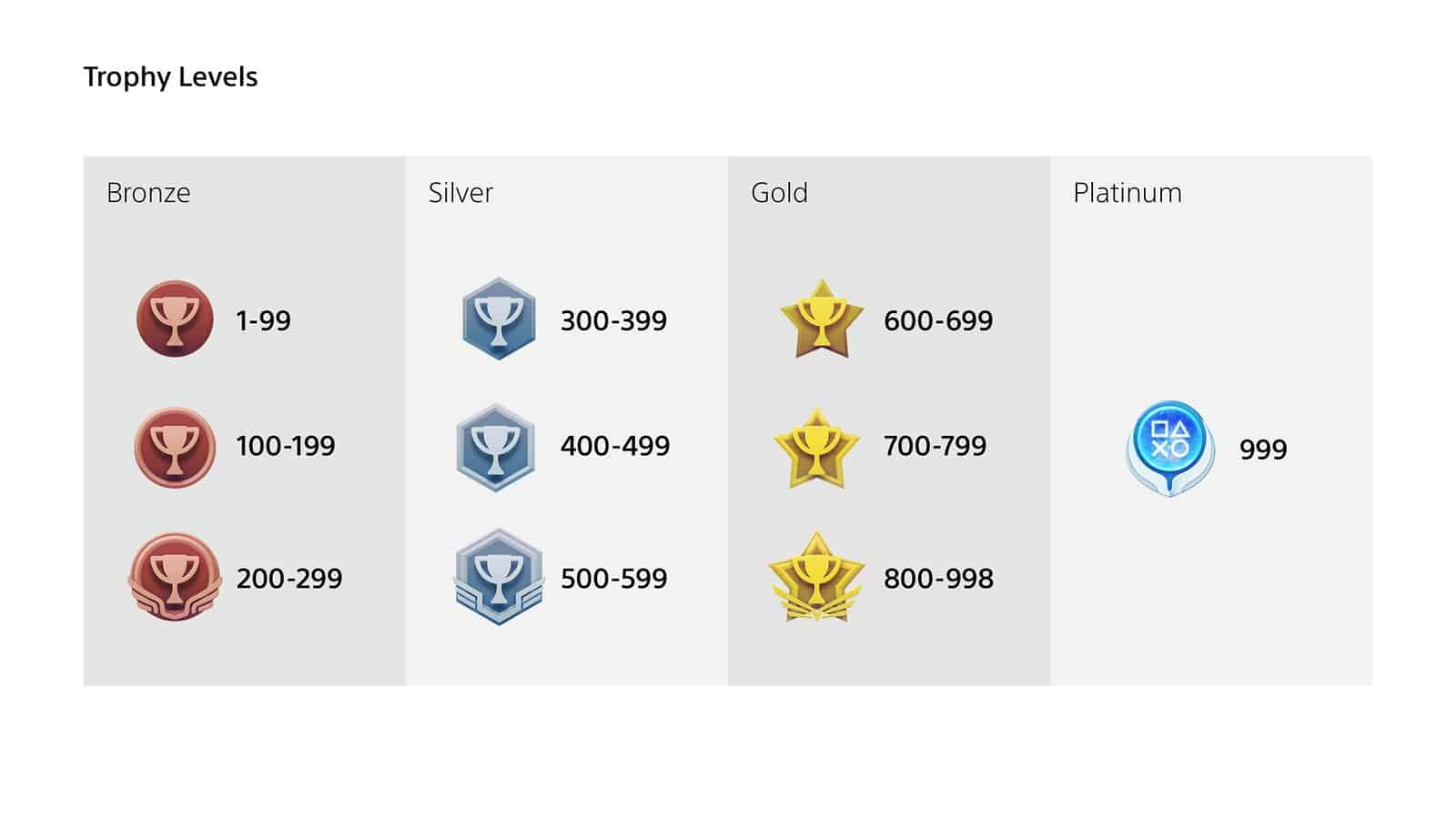 PS5 PS4 PlayStation Trophies