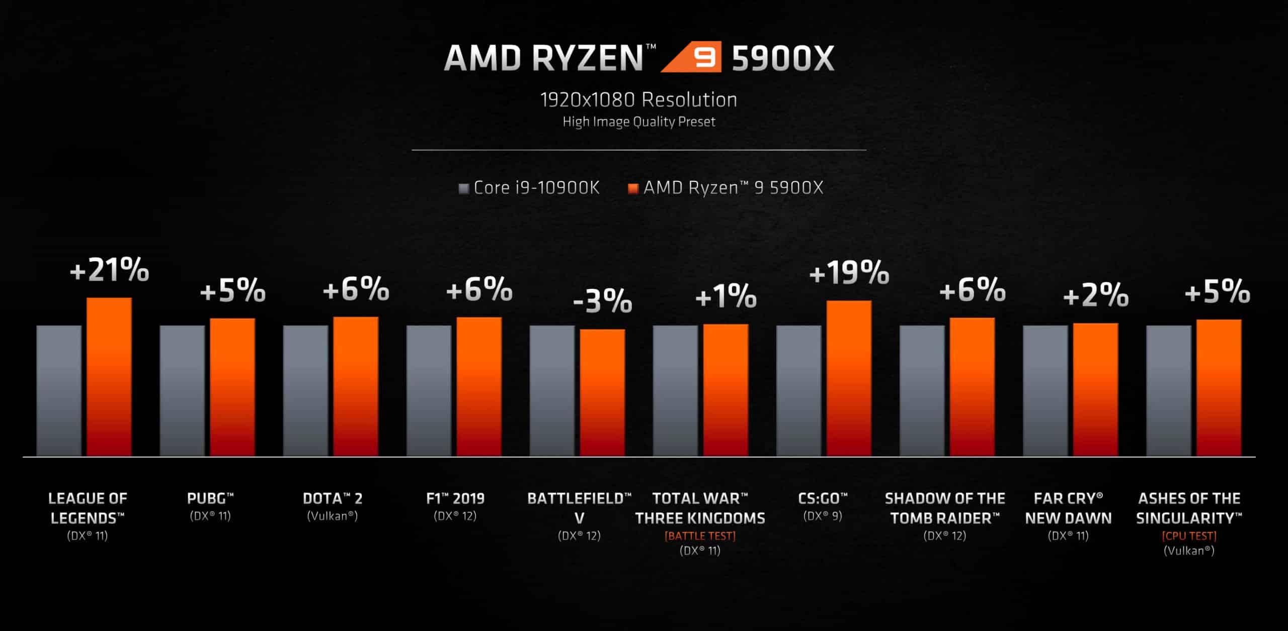 AMD Zen 3 Ryzen 5000