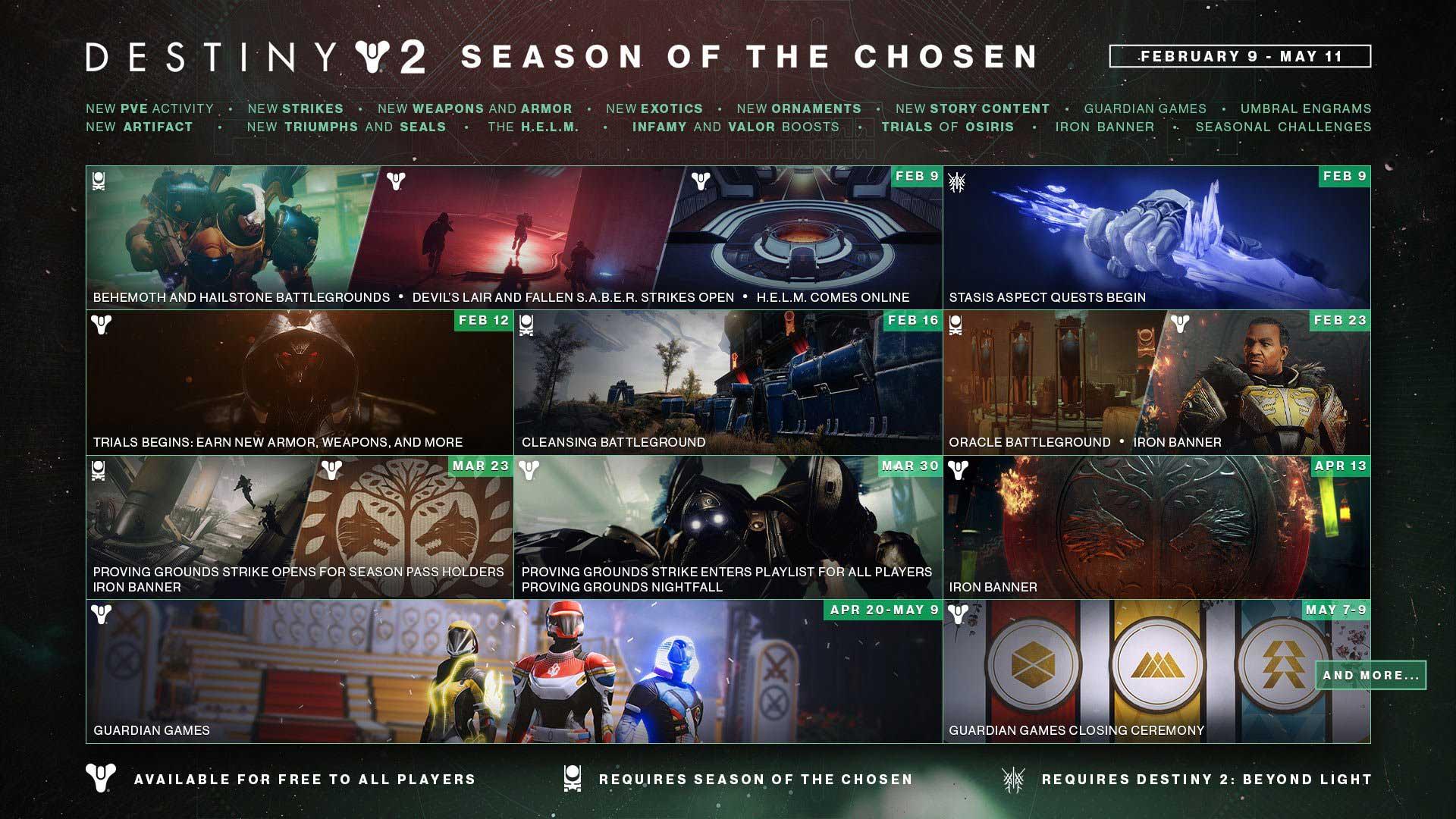 Destiny 2 Season of Chosen