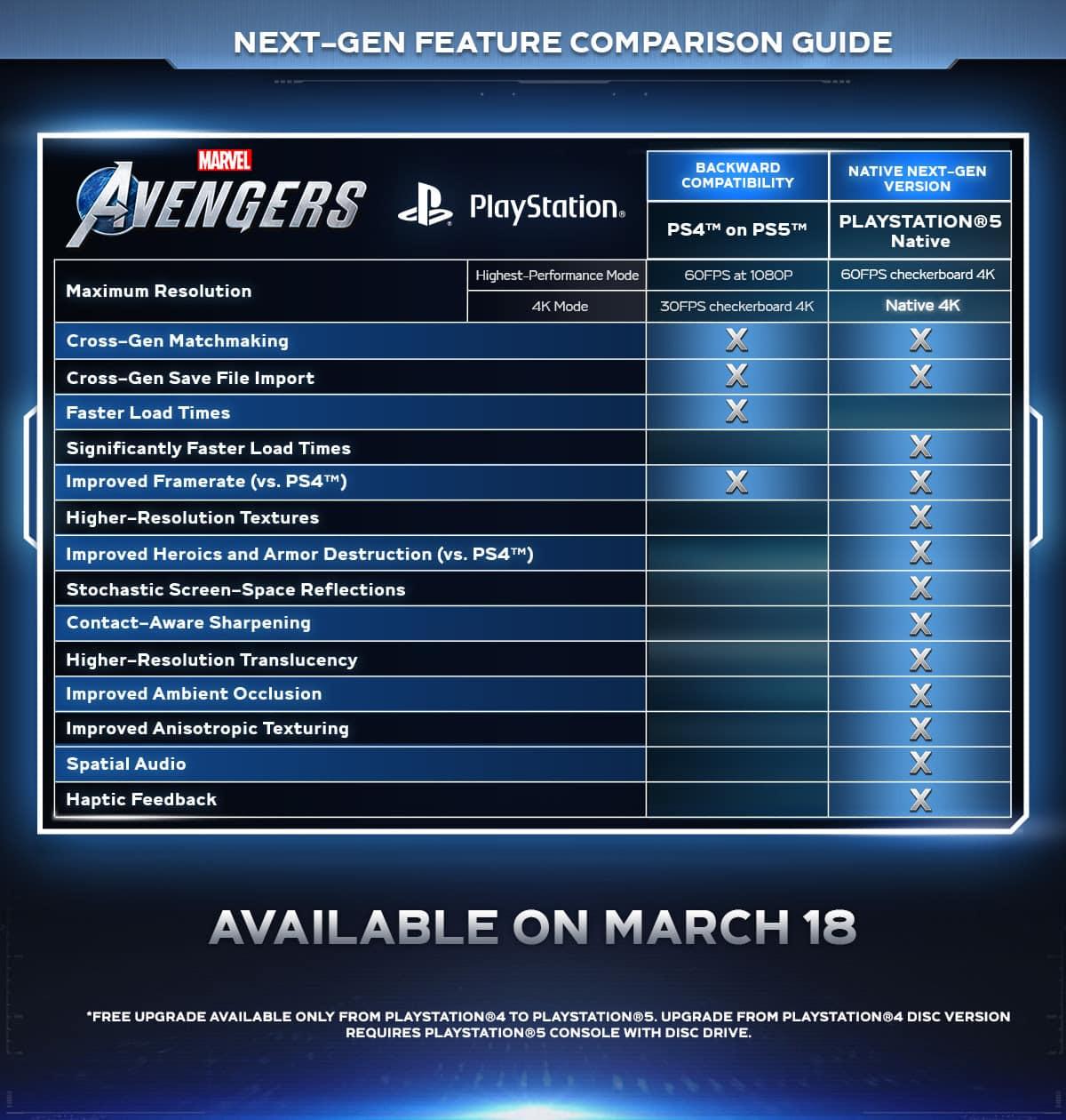 Marvel's Avengers PS5 Enhancements