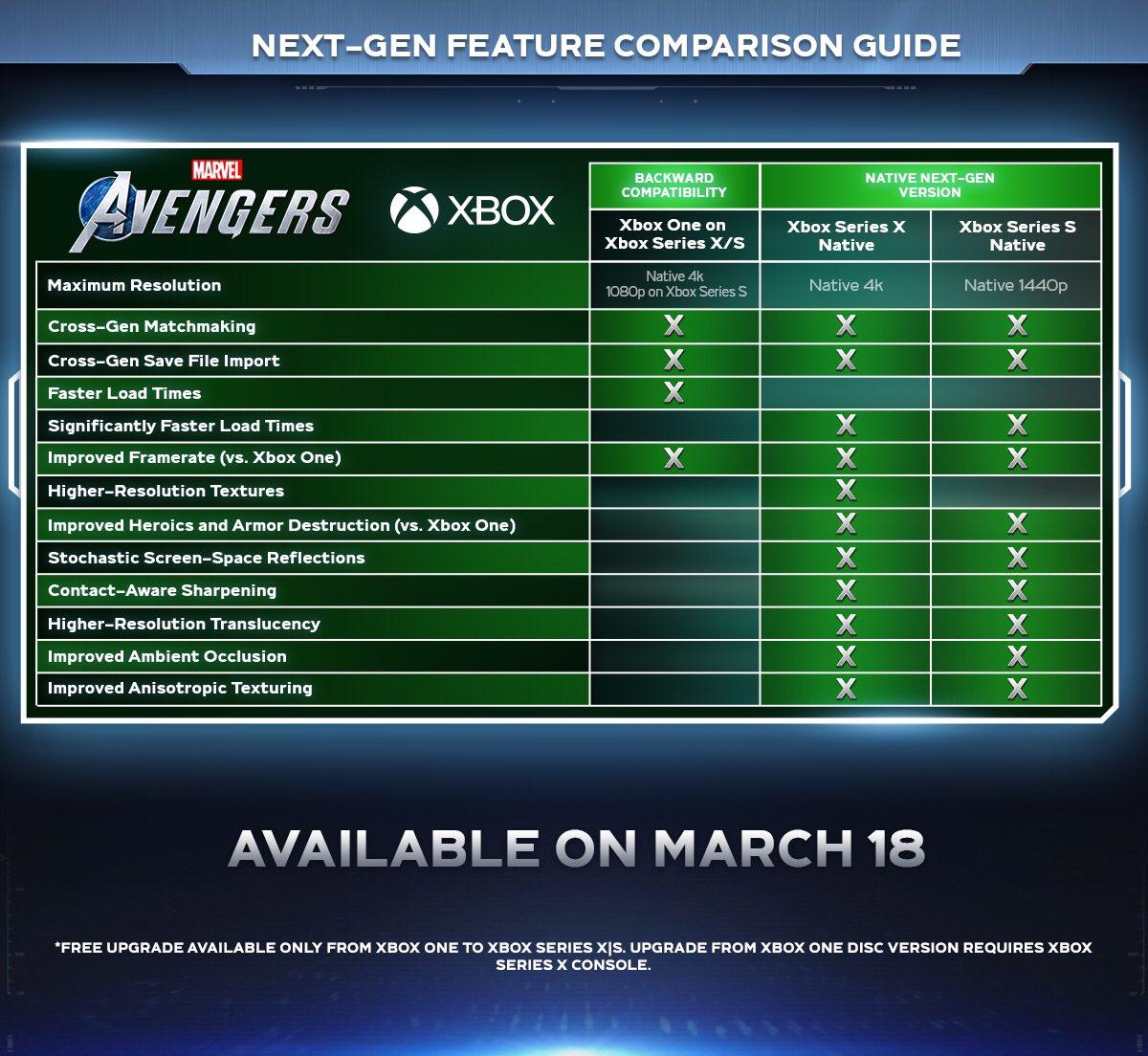 Marvel's Avengers Xbox Series X/S Enhancements