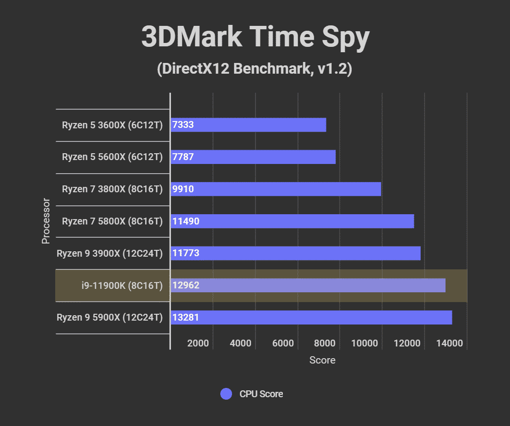 Intel Core i9 11900K Review Benchmarks